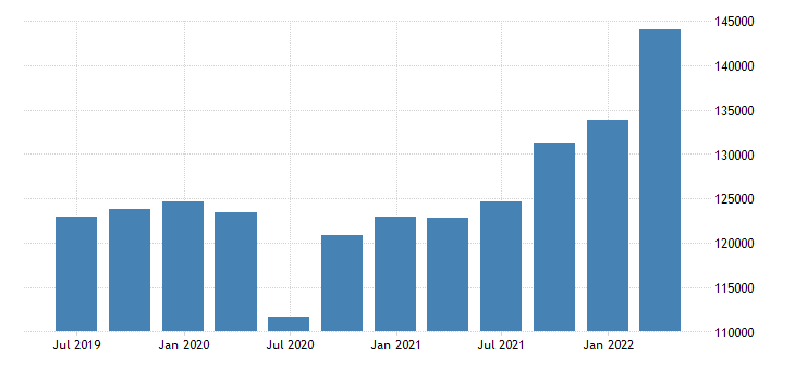 poland gdp main components final consumption expenditure gross capital formation eurostat data