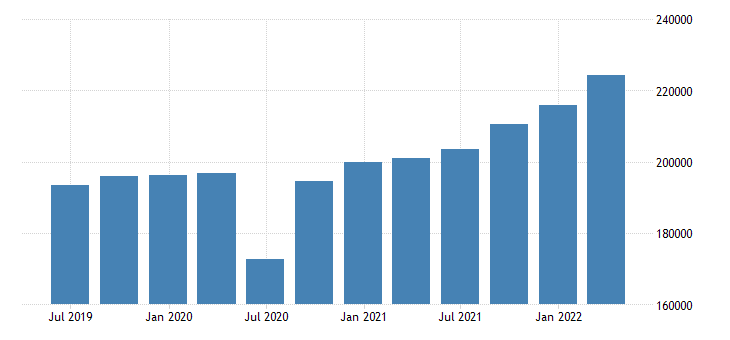 poland gdp main components final consumption expenditure gross capital formation exports of goods services eurostat data