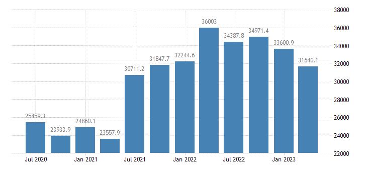poland gdp main components gross capital formation eurostat data