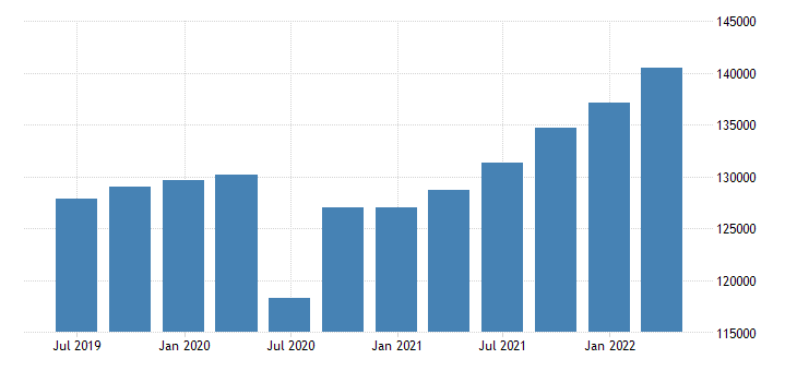 poland gdp main components gross domestic product at market prices eurostat data