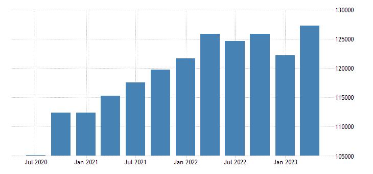 poland gdp main components gross value added eurostat data