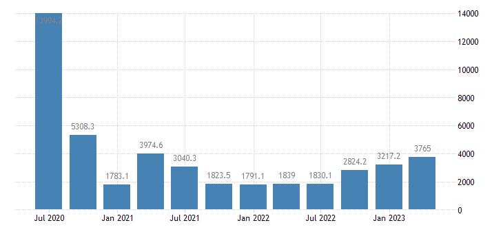 poland gdp main components subsidies eurostat data