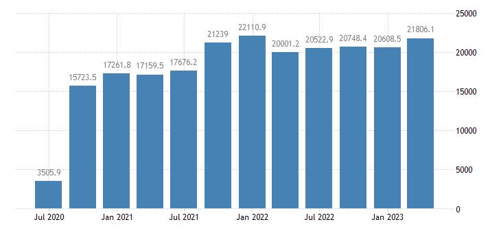 poland gdp main components taxes on production imports less subsidies eurostat data