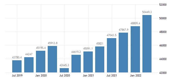 poland gdp main components wages salaries eurostat data