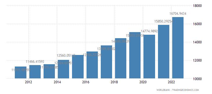 poland gdp per capita constant 2000 us dollar wb data
