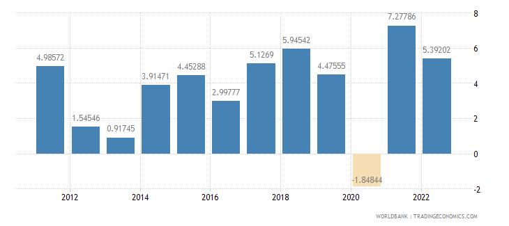 poland gdp per capita growth annual percent wb data
