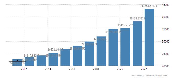 poland gdp per capita ppp us dollar wb data