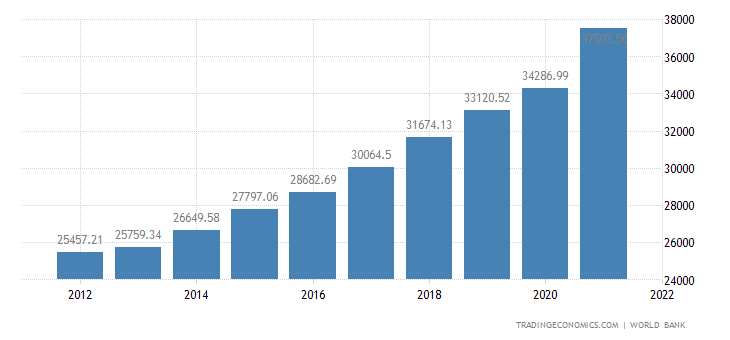 Poland GDP per capita PPP