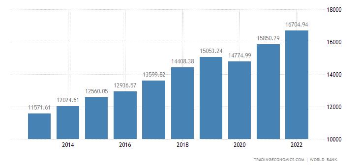 Poland GDP per capita
