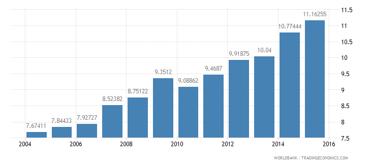 poland gdp per unit of energy use constant 2005 ppp dollar per kg of oil equivalent wb data