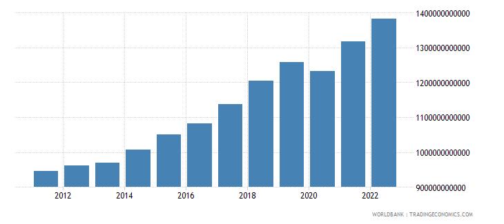 poland gdp ppp constant 2005 international dollar wb data