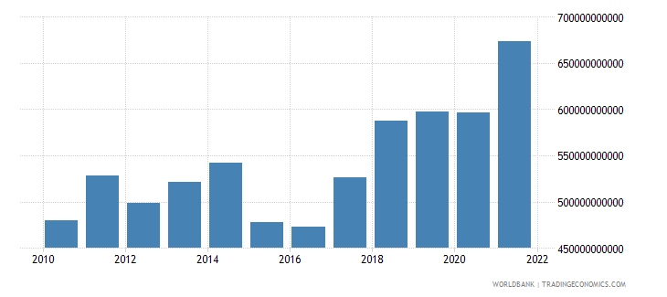 poland gdp us dollar wb data