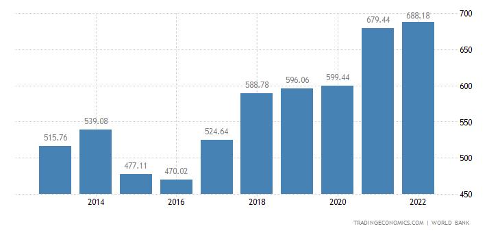 Poland GDP