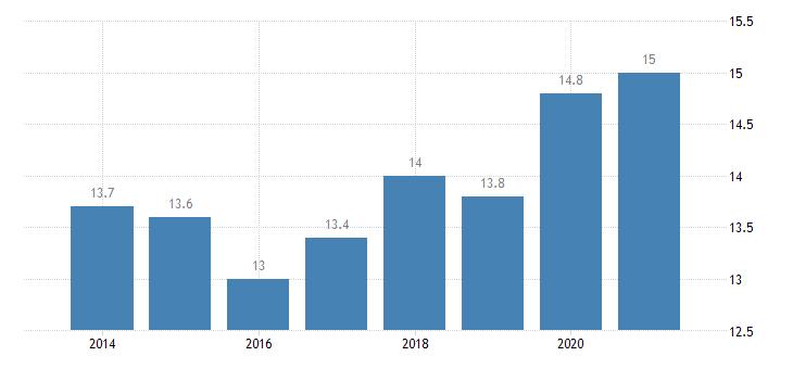 poland gender employment gap eurostat data