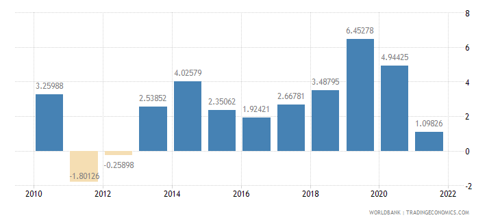 poland general government final consumption expenditure annual percent growth wb data