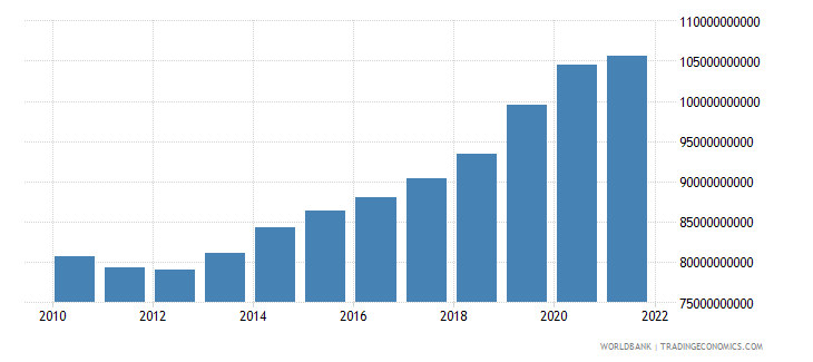 poland general government final consumption expenditure constant 2000 us dollar wb data