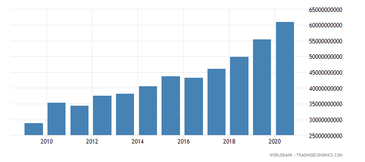 poland goods and services expense current lcu wb data