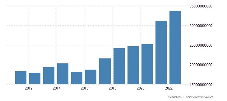 poland goods exports bop us dollar wb data