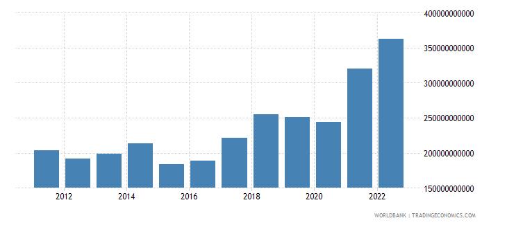 poland goods imports bop us dollar wb data