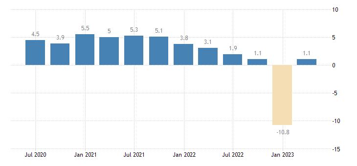 poland gov final consumption expenditure volumes eurostat data