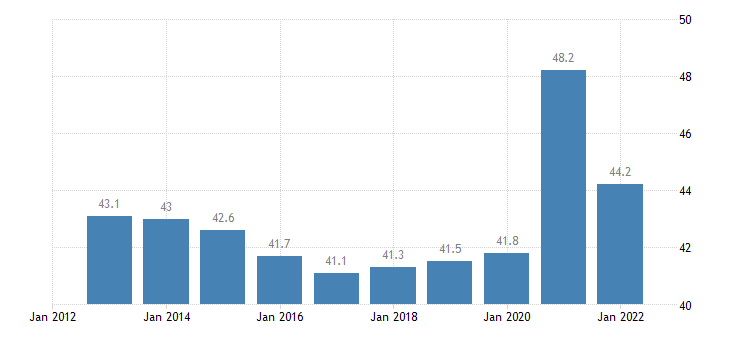 poland gov revenue expenditure main aggregates eurostat data