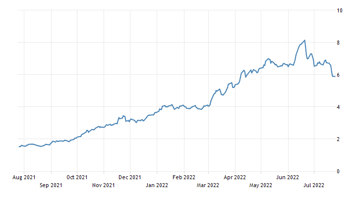 Poland Government Bond 10Y