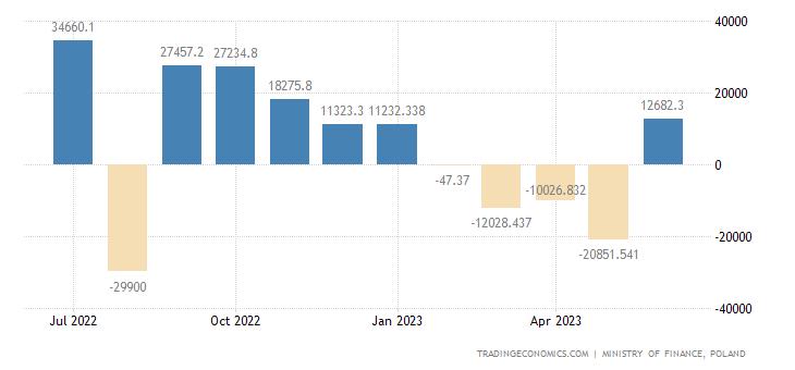 Poland Government Budget Value