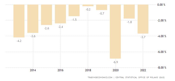 Poland Government Budget