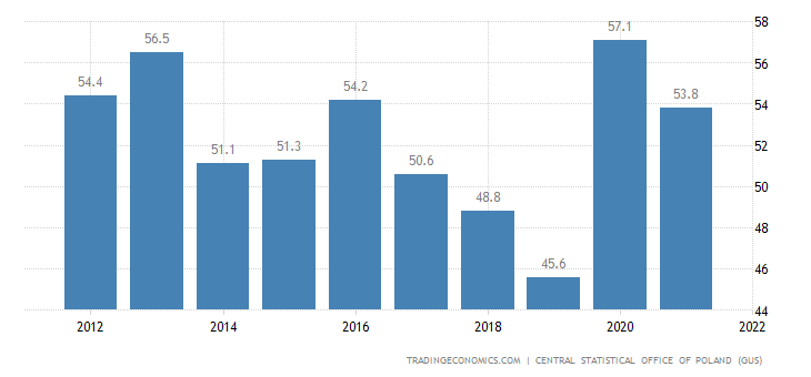 https://d3fy651gv2fhd3.cloudfront.net/charts/poland-government-debt-to-gdp.png?s=poldebt2gdp&v=201904231557a1〈=all