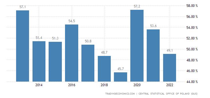 Poland Government Debt to GDP