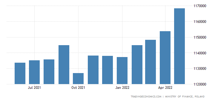 Poland Government Debt