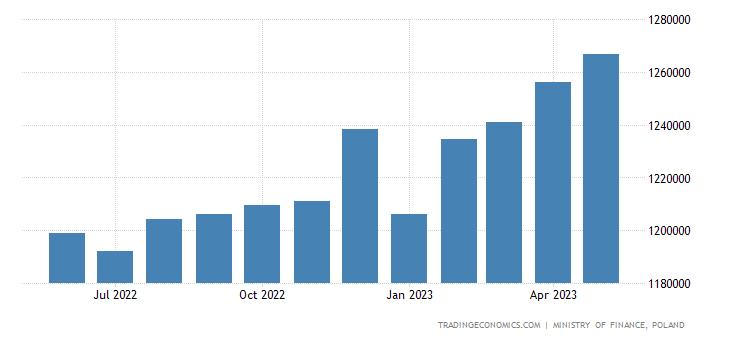 Poland Government Debt
