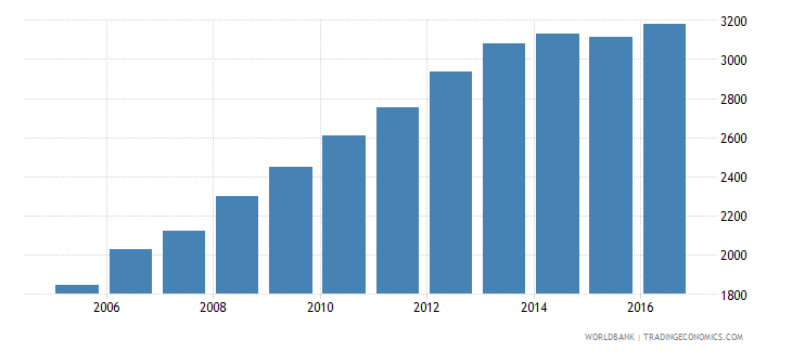 poland government expenditure per lower secondary student constant us$ wb data