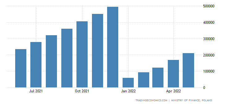 Poland Government Revenues