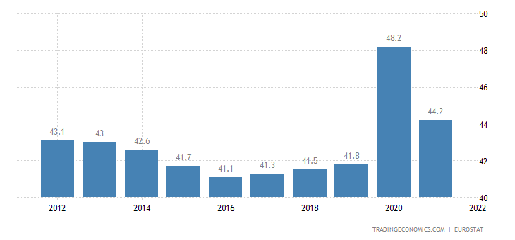 Poland Government Spending to GDP