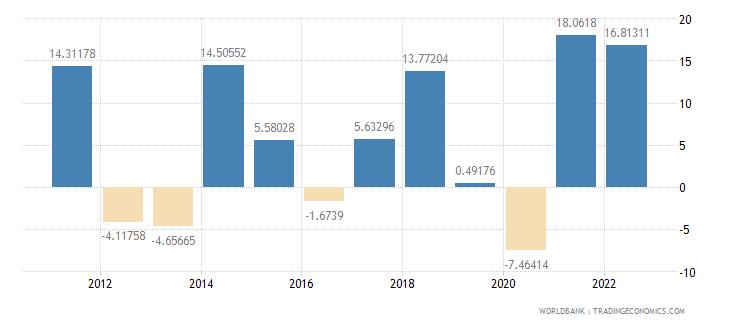 poland gross capital formation annual percent growth wb data