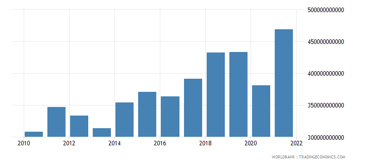 poland gross capital formation constant lcu wb data