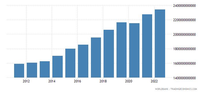 poland gross domestic income constant lcu wb data
