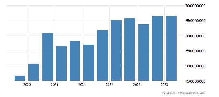 poland gross ext debt pos  all sectors short term all instruments usd wb data