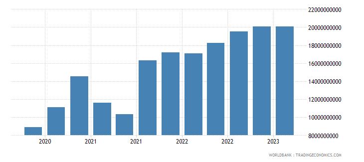 poland gross ext debt pos  central bank all maturities all instruments usd wb data