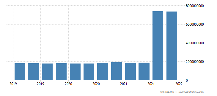 poland gross ext debt pos  central bank long term all instruments usd wb data