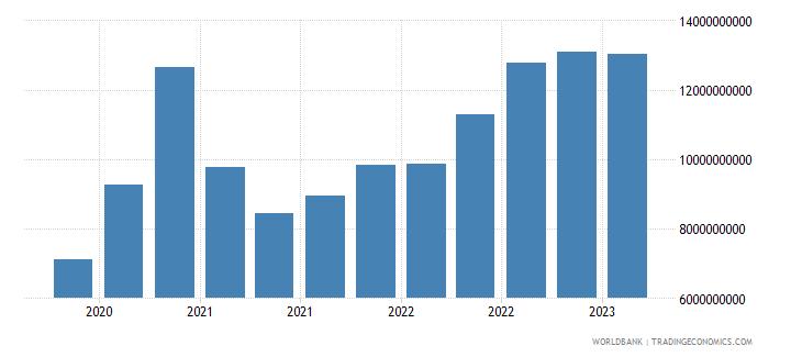poland gross ext debt pos  central bank short term all instruments usd wb data