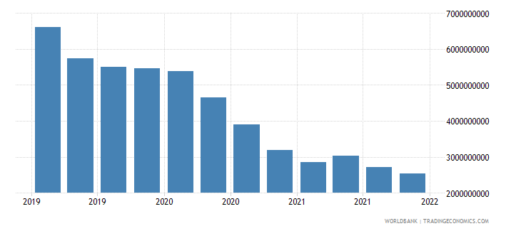 poland gross ext debt pos  deposit taking corp  exc cb long term currency and deposits usd wb data