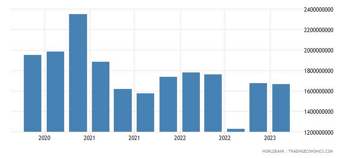 poland gross ext debt pos  deposit taking corp  exc cb short term loans usd wb data