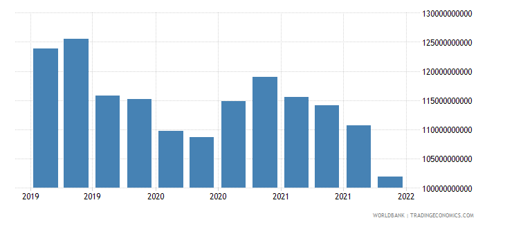 poland gross ext debt pos  general government all maturities all instruments usd wb data