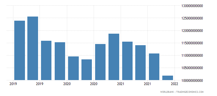 poland gross ext debt pos  general government long term all instruments usd wb data