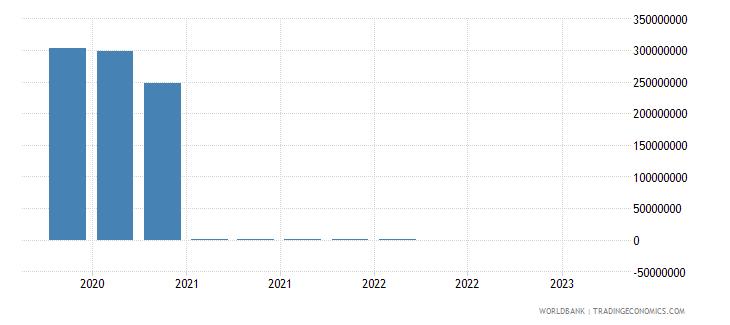 poland gross ext debt pos  general government short term debt securities usd wb data