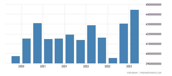 poland gross ext debt pos  other sectors long term loans usd wb data