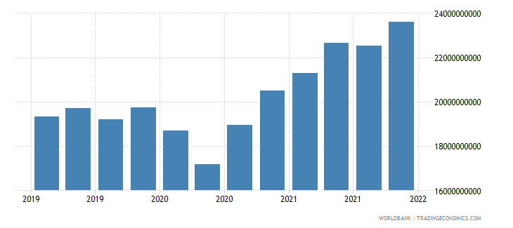 poland gross ext debt pos  other sectors short term trade credit and advances usd wb data