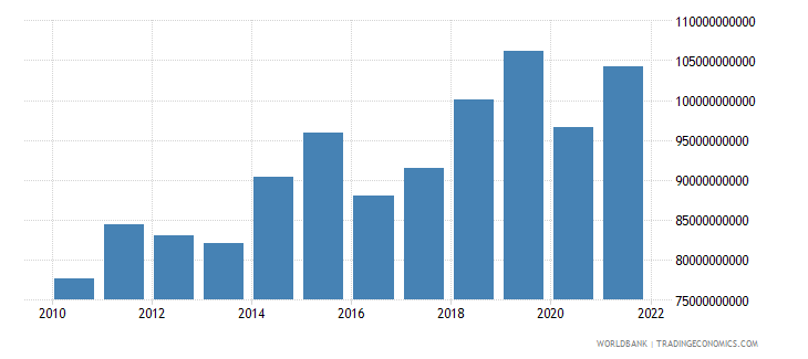 poland gross fixed capital formation constant 2000 us dollar wb data
